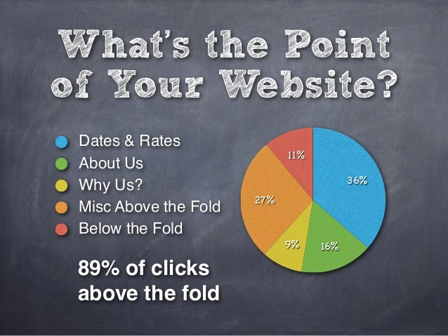 What's the Pointof Your Website? Dates & Rates                             11% About Us                                   ...