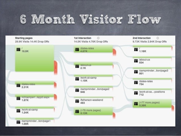 6 Month Visitor Flow