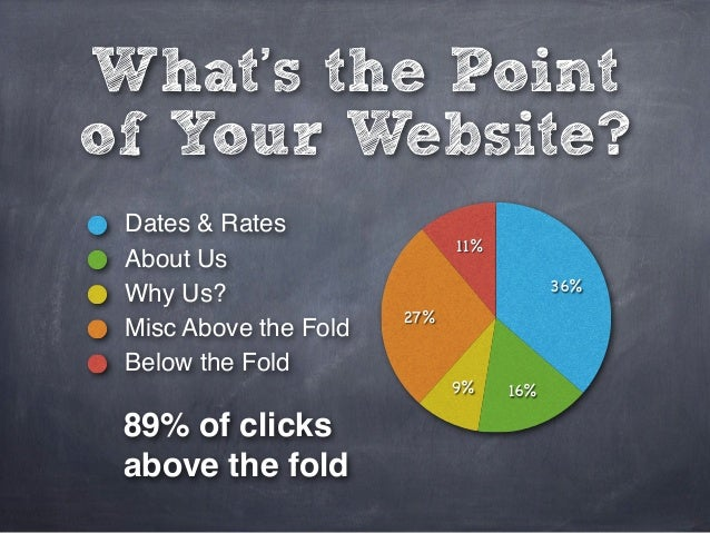 What's the Point of Your Website? 11% 27% 9% 16% 36% Dates & Rates About Us Why Us? Misc Above the Fold Below the Fold 89%...