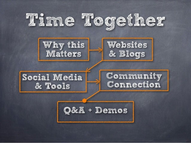 Time Together Why this Matters Websites & Blogs Social Media & Tools Community Connection Q&A + Demos