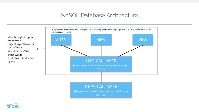 Nosql database concepts nosql database architecture ccuart Gallery