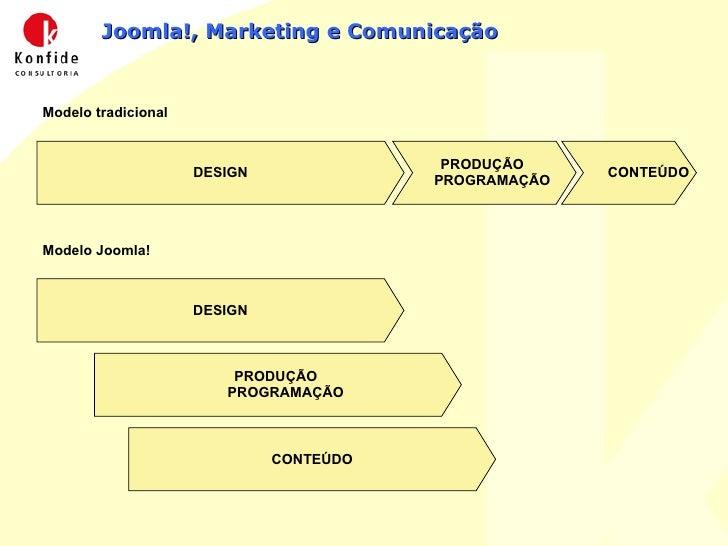 Joomla!, Marketing e Comunicação DESIGN PRODUÇÃO  PROGRAMAÇÃO CONTEÚDO Modelo tradicional DESIGN Modelo Joomla! PRODUÇÃO  ...