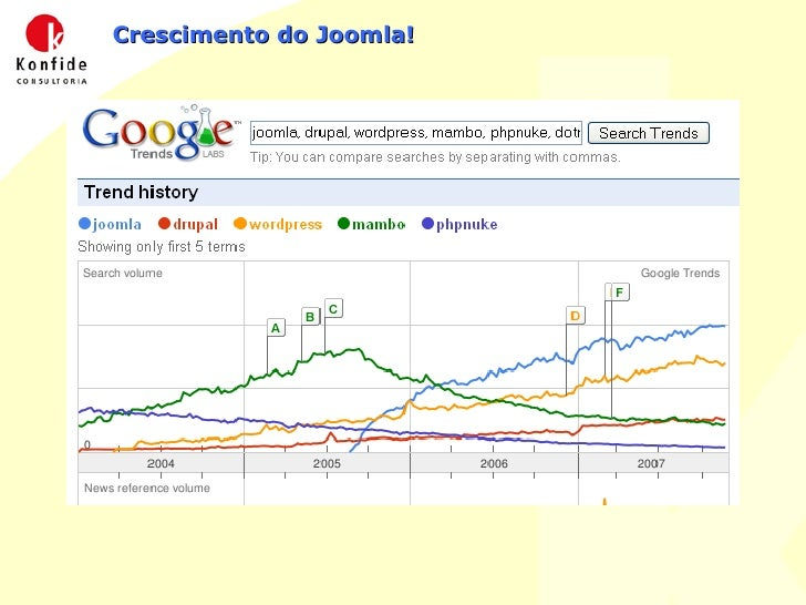 Crescimento do Joomla!