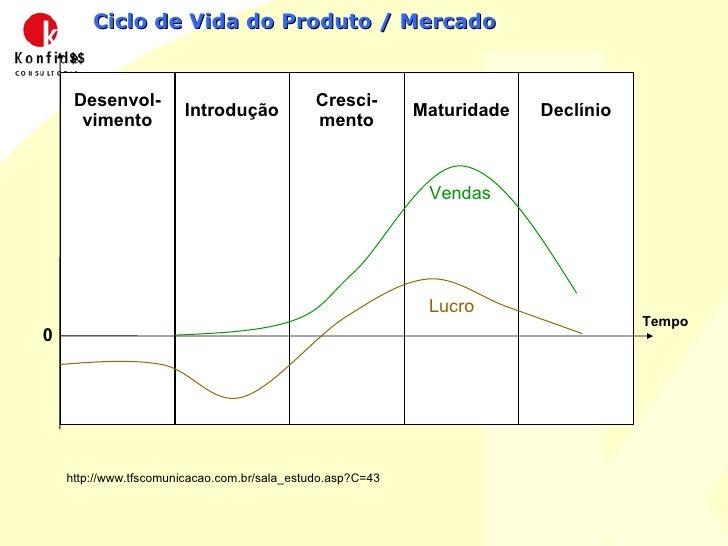 Ciclo de Vida do Produto / Mercado $$ Tempo Desenvol-vimento Introdução Cresci-mento Maturidade Declínio 0 Vendas Lucro ht...