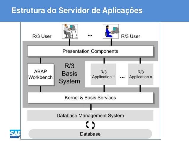 ABAP - Advanced Business Application Programming Estrutura do Servidor de Aplicações