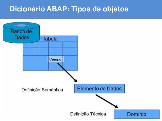 ABAP - Advanced Business Application Programming Dicionário ABAP: Tipos de objetos