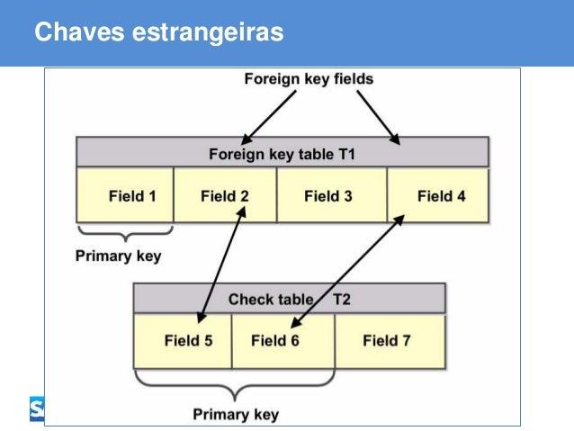 ABAP - Advanced Business Application Programming Chaves estrangeiras