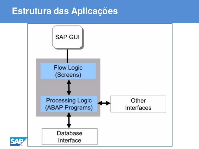 ABAP - Advanced Business Application Programming Estrutura das Aplicações