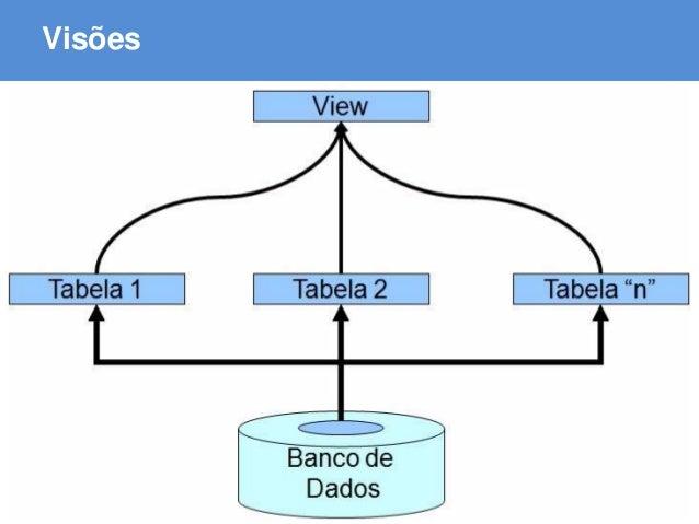 ABAP - Advanced Business Application Programming Visões