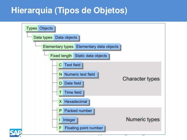 ABAP - Advanced Business Application Programming Hierarquia (Tipos de Objetos)