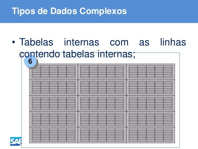 ABAP - Advanced Business Application Programming Tipos de Dados Complexos • Tabelas internas com as linhas contendo tabela...