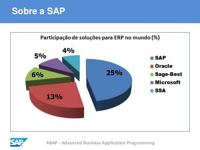 ABAP - Advanced Business Application Programming Sobre a SAP