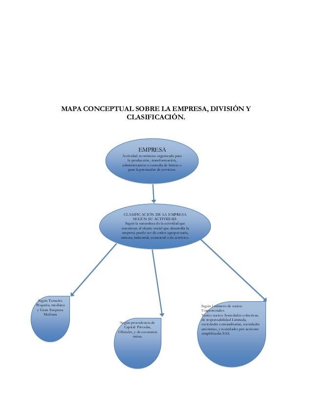 MAPA CONCEPTUAL SOBRE LA EMPRESA, DIVISIÓN Y                            CLASIFICACIÓN.                                    ...