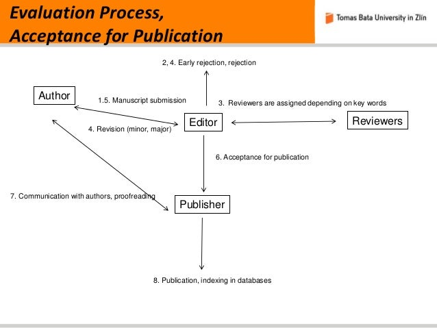 Publications in Research Journals