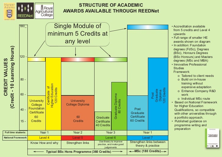 STRUCTURE OF ACADEMIC                                                                    AWARDS AVAILABLE THROUGH REEDNet ...