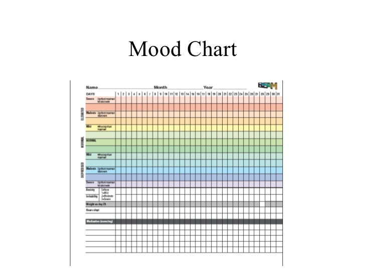 Learning about Mood Disorders and Suicide Risk – Mood Chart Form