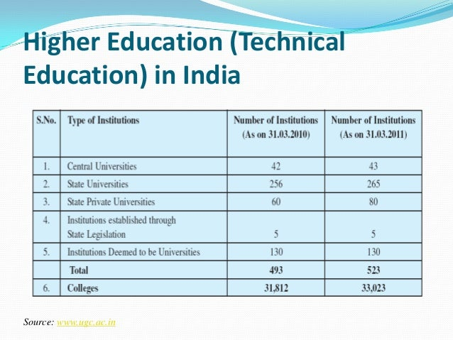 India higher education report 2017 : teaching, learning and quality in higher education