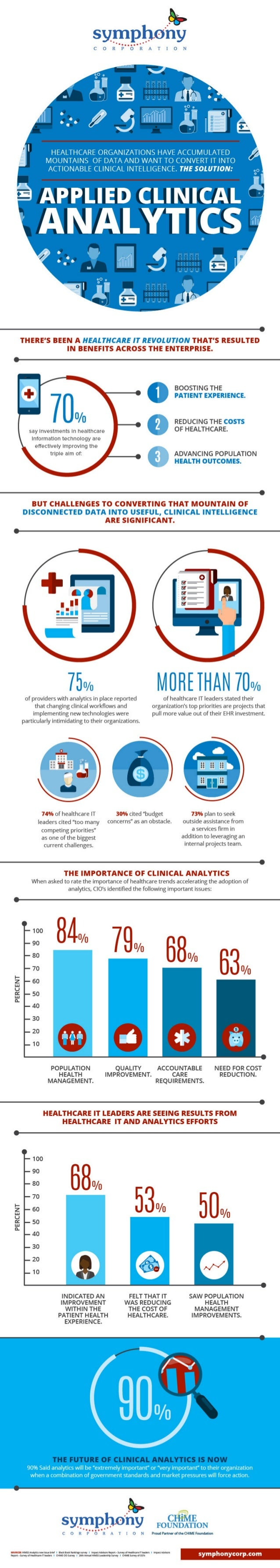 Applied Clinical Analytics - A Data First Approach to Clinical Intelligence