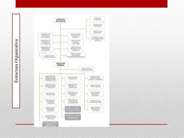 EstructuraOrganizativa