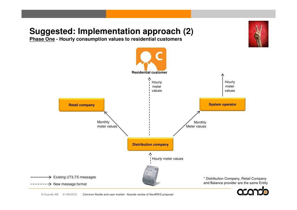 Suggested: Implementation approach (2) Phase One - Hourly consumption values to residential customers                     ...