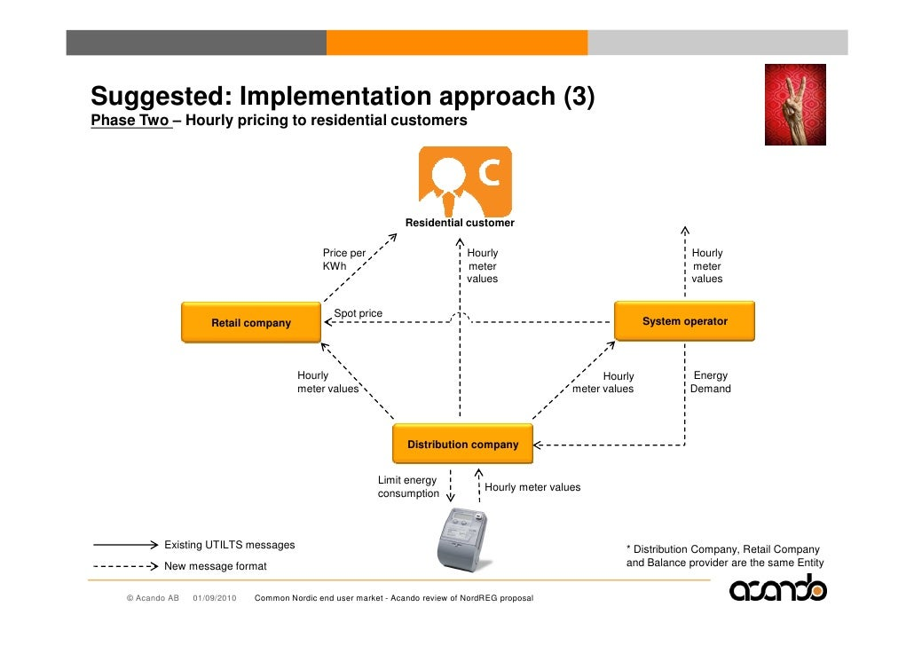 Suggested: Implementation approach (3) Phase Two – Hourly pricing to residential customers                                ...