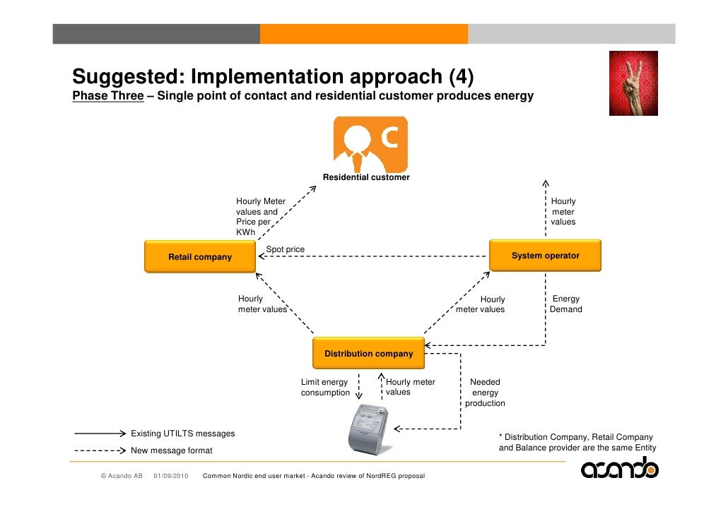 Suggested: Implementation approach (4) Phase Three – Single point of contact and residential customer produces energy     ...
