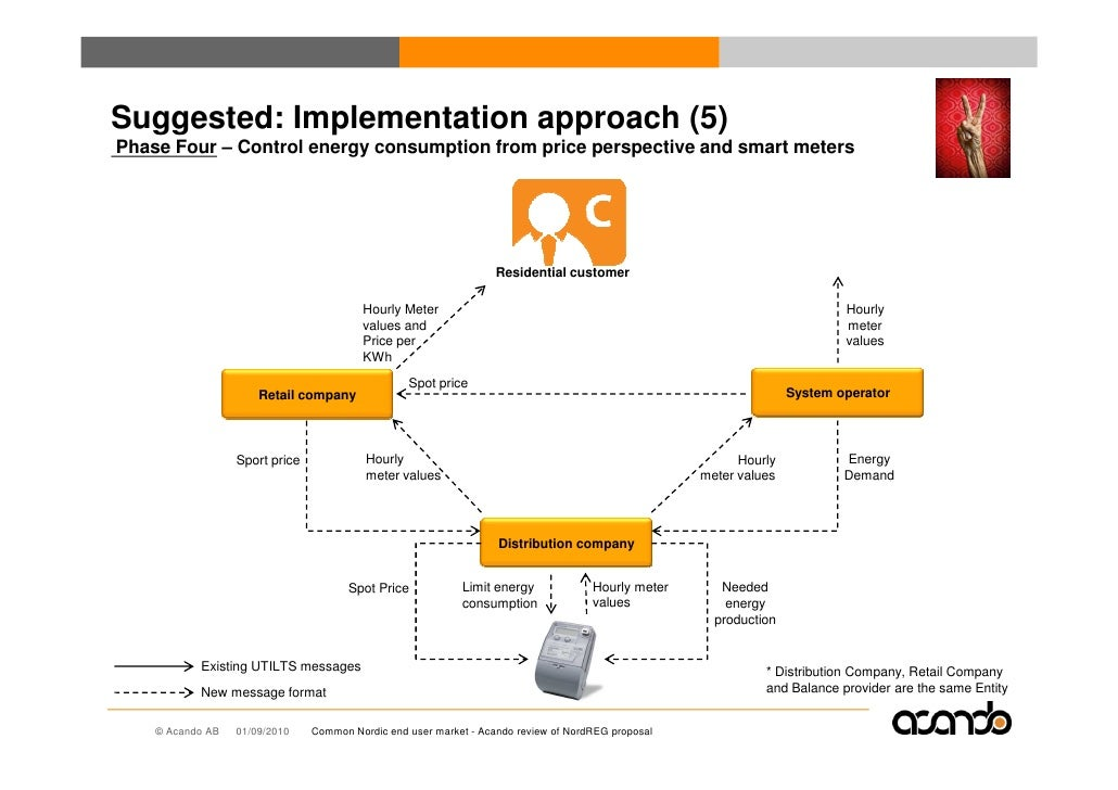 Suggested: Implementation approach (5) Phase Four – Control energy consumption from price perspective and smart meters    ...