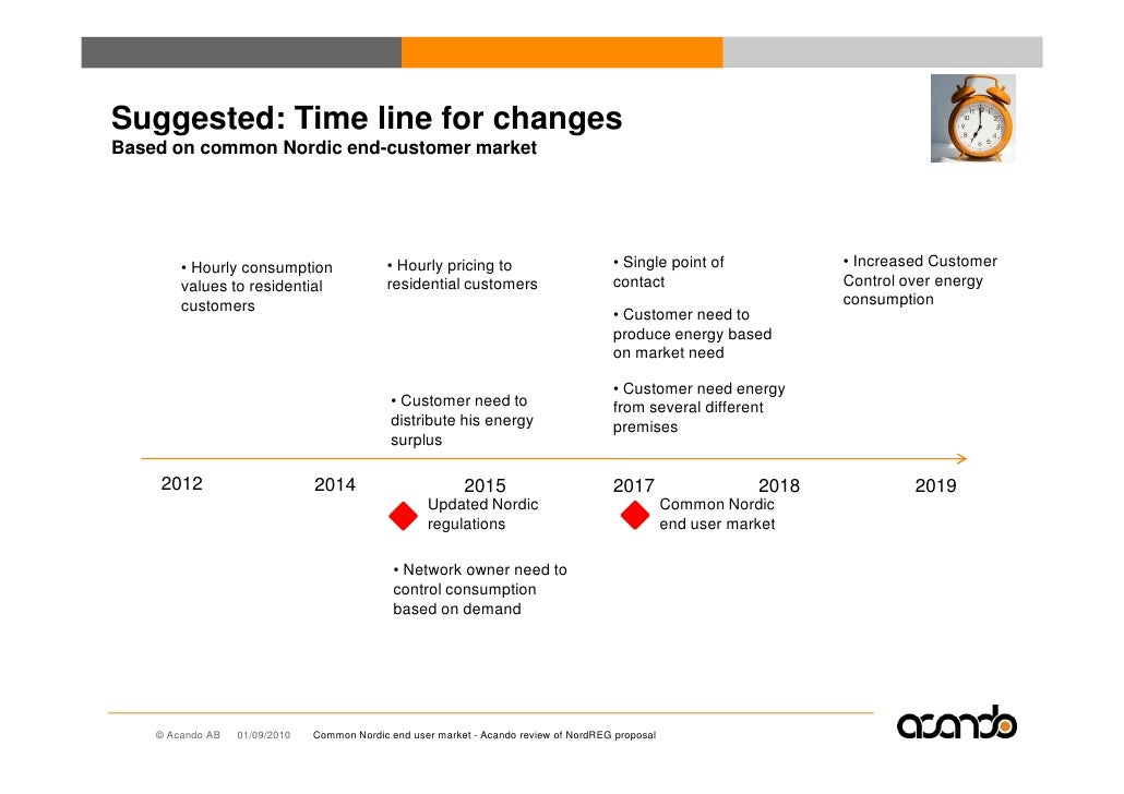 Suggested: Time line for changes Based on common Nordic end-customer market             • Hourly consumption              ...