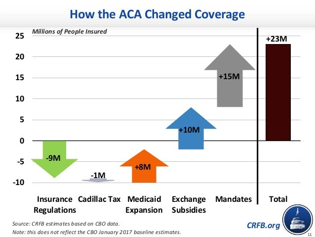 """Chartbook: Affordable Care Act """"Repeal & Replace"""" Effects ..."""