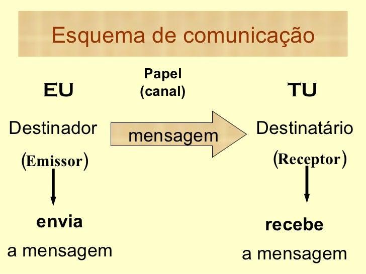 Esquema de comunicação Papel (canal) mensagem  EU TU Destinador (Emissor) Destinatário (Receptor) envia a mensagem recebe ...