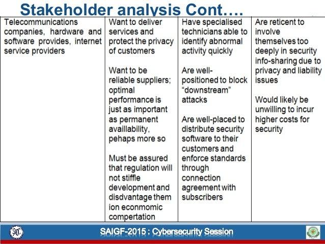 Stakeholder analysis Cont….
