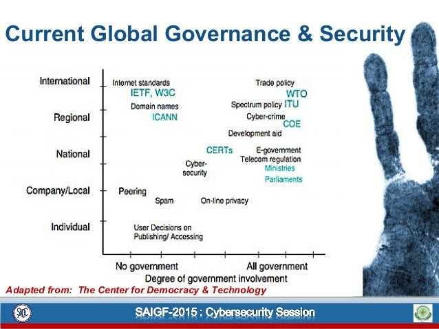 Current Global Governance & Security Adapted from: The Center for Democracy & Technology