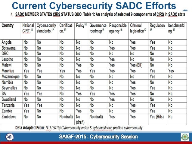 Current Cybersecurity SADC Efforts