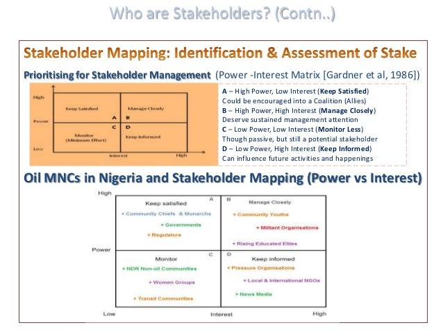 A Case of Stakeholder Management by Oil and Gas MNCs in Nigeria Izi – Power Interest Matrix