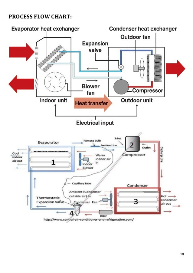 A case study on improvement of an air conditioning system
