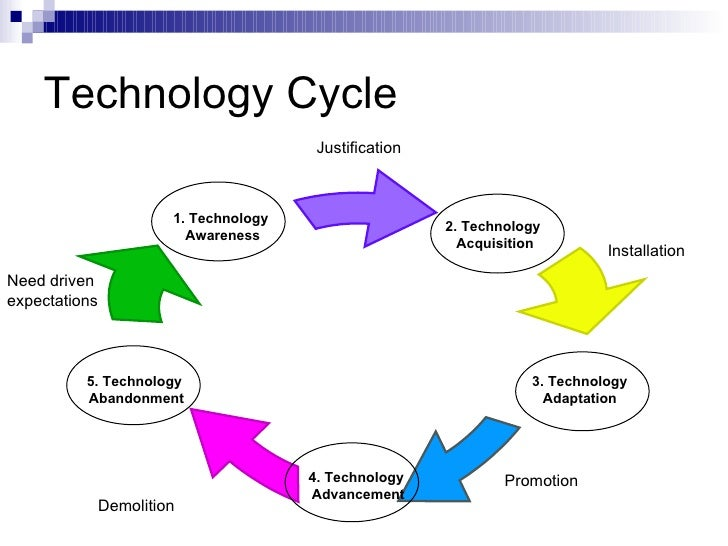 Technology Management Image: A Case Study On Technology Management