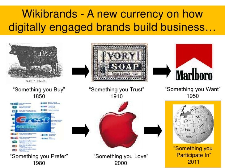 A Premium Brand is Now a Mark of Participation<br />Wikibrands - A new currency on how digitally engaged brands build busi...