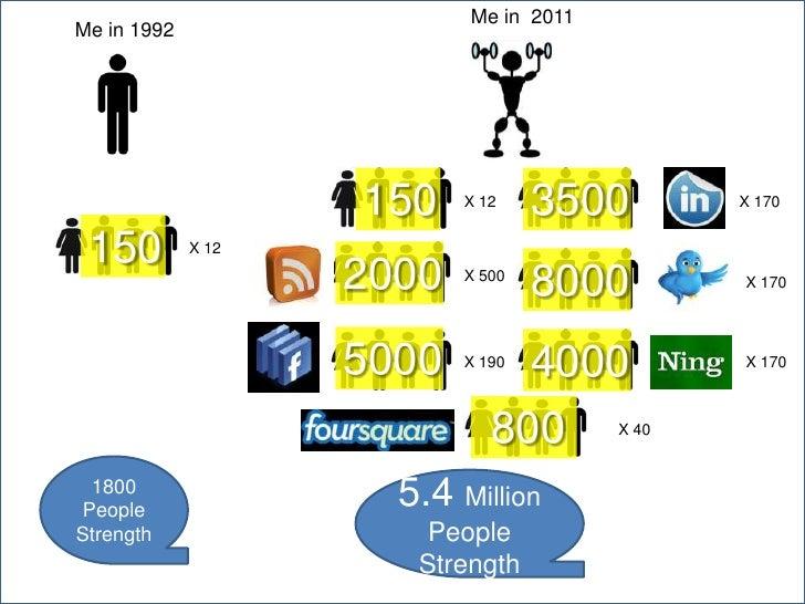 10 Smart Bets for the Future</li></li></ul><li>The 10 Immutable Laws of the 'Net<br />Socialness<br />Authenticity<br />Cu...