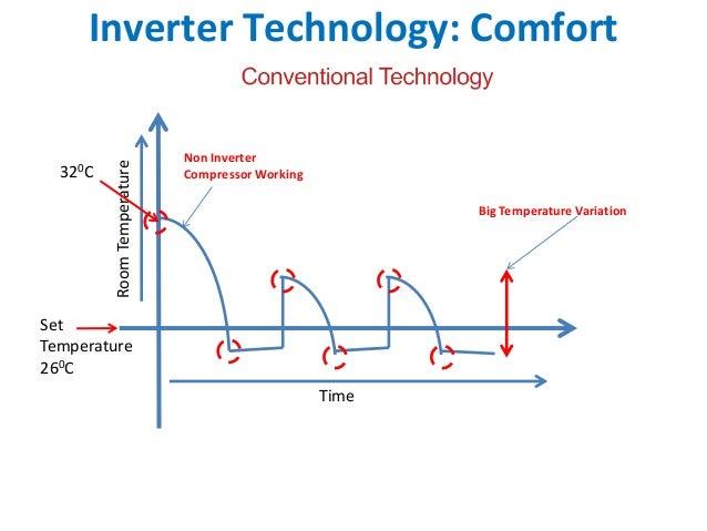 Inverter Technology: Comfort                            Non Inverter         Room Temperature  320C                      C...