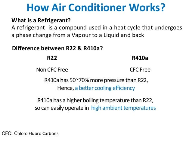 How Air Conditioner Works?    What is a Refrigerant?    A refrigerant is a compound used in a heat cycle that undergoes   ...