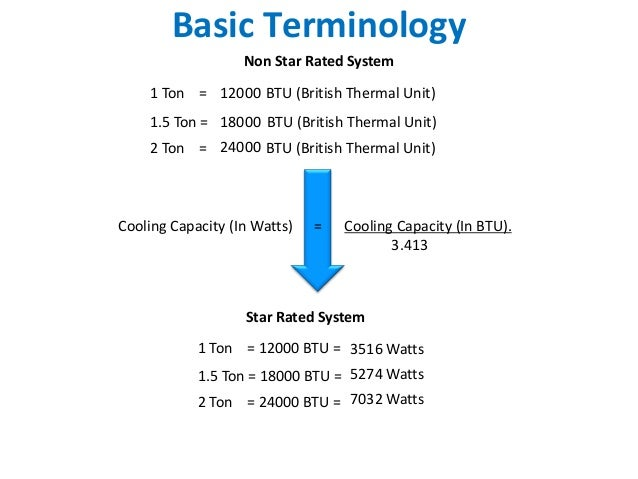 Air Conditioner Watt Use Sante Blog