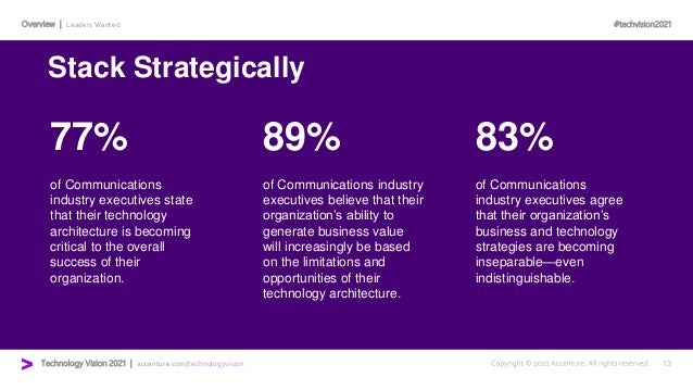 #techvision2021 Technology Vision 2021 | accenture.com/technologyvision Overview | Leaders Wanted 77% 89% 83% of Communica...