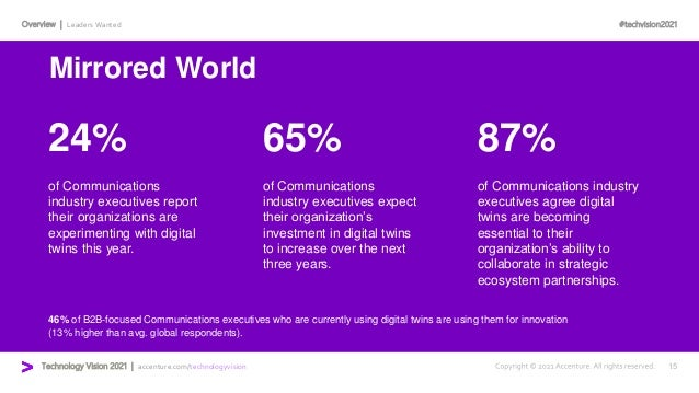 #techvision2021 Technology Vision 2021 | accenture.com/technologyvision Overview | Leaders Wanted 24% 65% 87% of Communica...