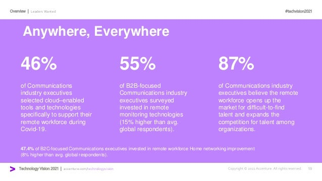 #techvision2021 Technology Vision 2021 | accenture.com/technologyvision Overview | Leaders Wanted 46% 55% 87% of Communica...