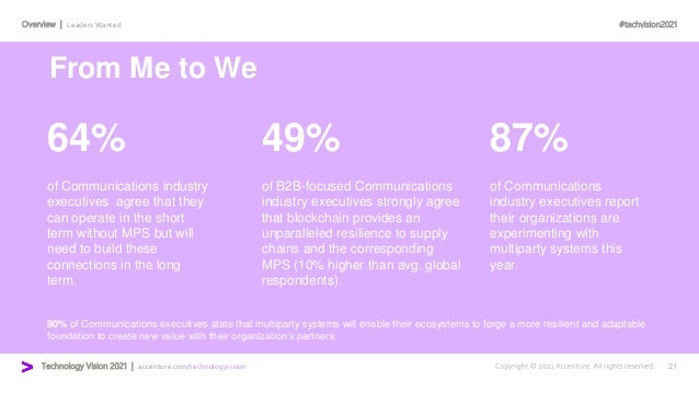 #techvision2021 Technology Vision 2021 | accenture.com/technologyvision Overview | Leaders Wanted 64% 49% 87% of Communica...