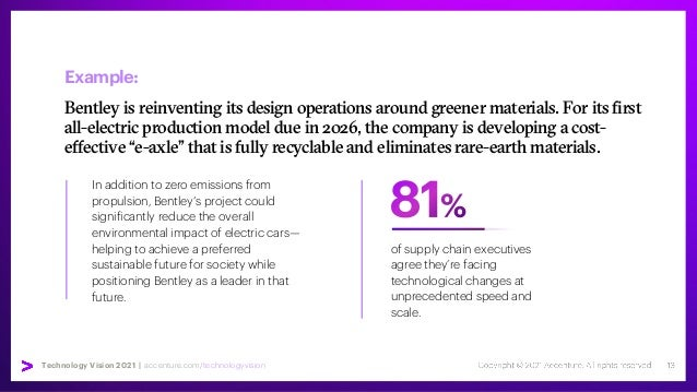 Technology Vision 2021 | accenture.com/technologyvision Example: Bentley is reinventing its design operations around green...