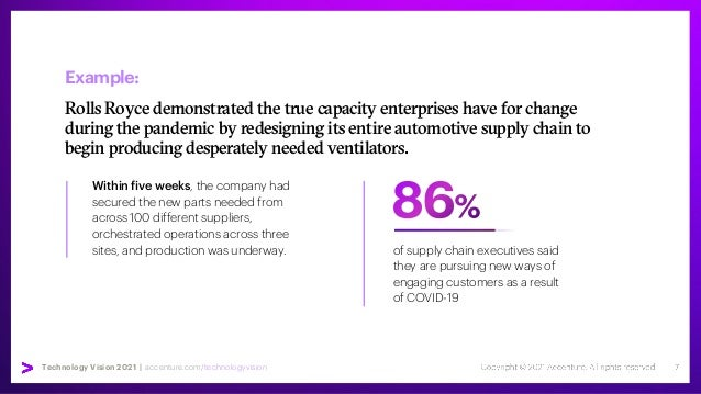 Technology Vision 2021 | accenture.com/technologyvision Example: Rolls Royce demonstrated the true capacity enterprises ha...