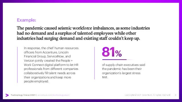 Technology Vision 2021 | accenture.com/technologyvision Example: The pandemic caused seismic workforce imbalances, as some...