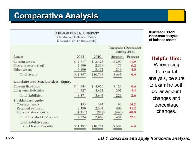 horizontal analysis of a balance sheet usin ratio analysis Horizontal analysis is a financial statement analysis technique in financial ratios horizontal analysis any financial statement ie balance sheet.