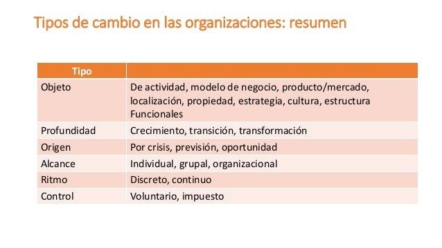 Tipos de cambio en las organizaciones: resumen  Tipo  Objeto  De actividad, modelo de negocio, producto/mercado, localizac...